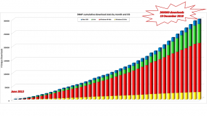 SNAP cumulative downloads since the beginning. Blue = Mac OS, Green = Linux, Red = Windows64 and Yellow = Windows32